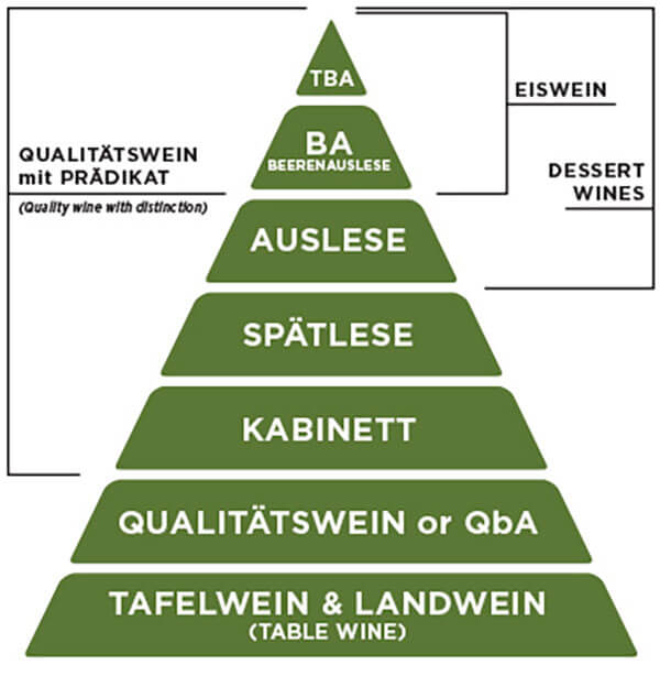 Phân loại Prädikatswein