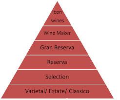 tháp phân chia cấp bậc rượu vang Chile
