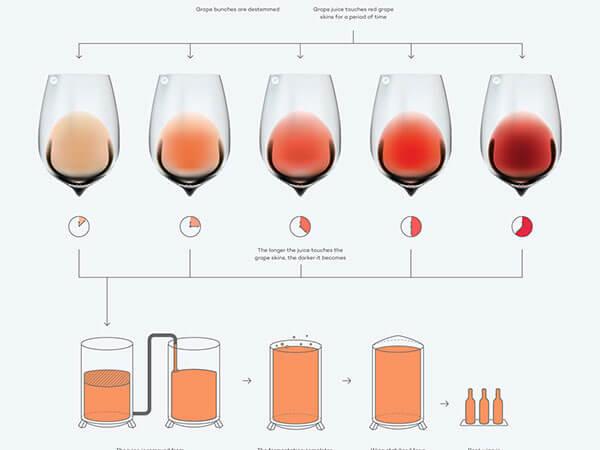 quy trình sản xuất rượu vang hồng của Pháp
